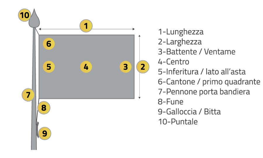 Glossario elementi bandiera